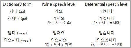 kesalahan yang sering terjadi saat belajar bahasa Korea