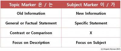 kesalahan yang terjadi saat belajar bahasa Korea